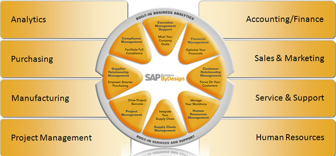 sap business bydesign - the red headed bastard child that refuses to die    diginomica