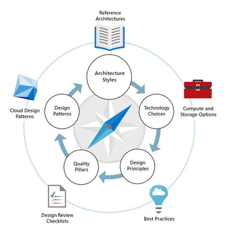 Cloud Infrastructure Vendors Provide Design Guidance But