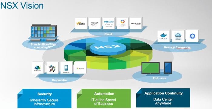 VMWare NSX - network virtualization as VMware's secret weapon?