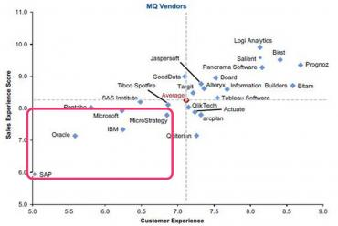 Customer experience trumps technical excellence - Gartner BI
