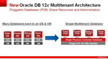 Will Database as a Service (DBaaS) be the next big thing?