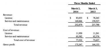 TIBCO beats Q1 2014 estimates but Spotfire falters
