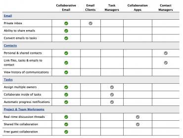 Contatta - three weeks working around the inbox