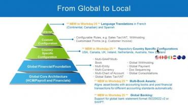 Global to local - WDAY 25
