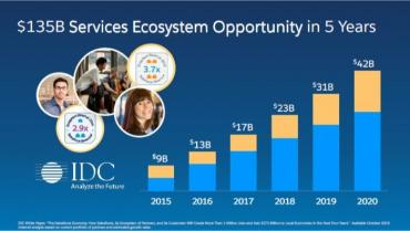 Putting a price on the Salesforce partner ecosystem