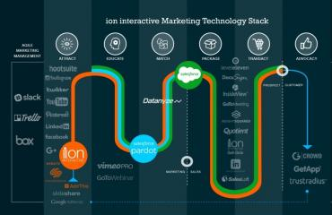 ion-marketing-tech-stack
