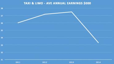 txi-and-limo-ave-annual-eanrings