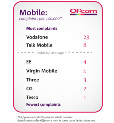 Vodafone's £4 6m CRM fine - when IT projects attack