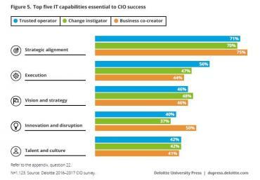 Deloitte's CIO report - culture and talent present a digital