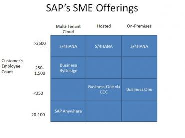 And finally, SAP Business ByDesign is relevant to SME