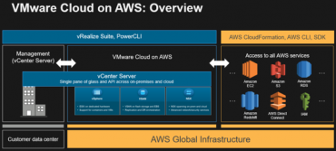 VMware-on-AWS-diagram