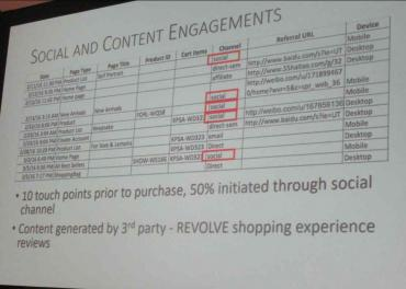 Revolve-consumer-touchpoints