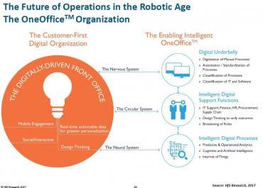 FORA Summit UK 2017 - the robotic process automation (RPA