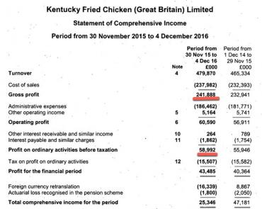 KFC losing minimum of £4 2 million a week in supply chain