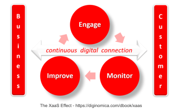 XaaS Effect virtuous cycle engage improve monitor via diginomica