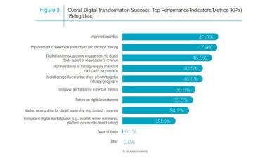 Designing Tomorrow IDC digital transformation top KPIs graphic 740px