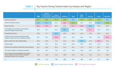 Infor IDC digital transformation table 1