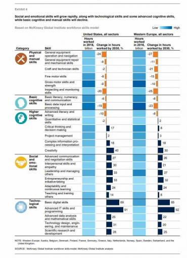 McKinsey - the digital skills gap will get worse as cognitive