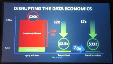 Talend CEO - IT must get unstuck from a legacy cycle to turn data