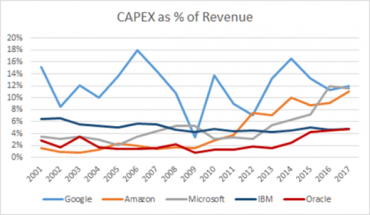 Can Oracle realize its ambition to compete as a hyperscale