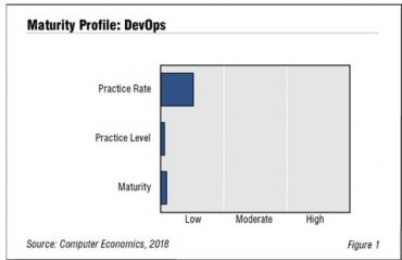 Computer Economics finds enterprise DevOps is more aspirational than