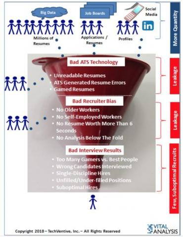 If you fix just one process in HR, make it recruiting – Part