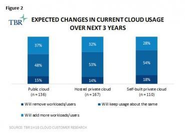 Cloud repatriation - the latest push back to public cloud is