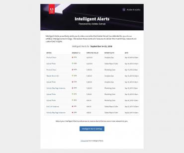 adobe-intelligent-alerts