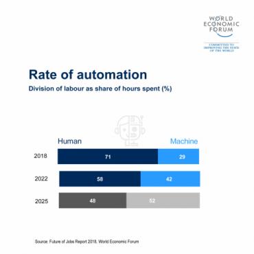 World Economic Forum - robots will take jobs, but upskilling