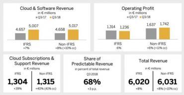 SAP Q3 FY2018 - cloud momentum continues, ups guidance
