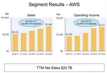 Insights on cloud growth from AWS and Microsoft latest earnings