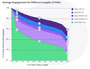 video-engagement-levels