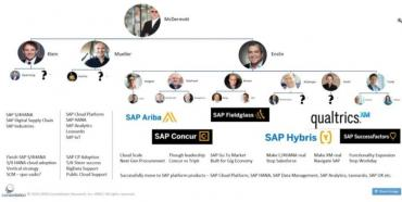 SAP's restructuring - Hunger Games, Game of Thrones or both?
