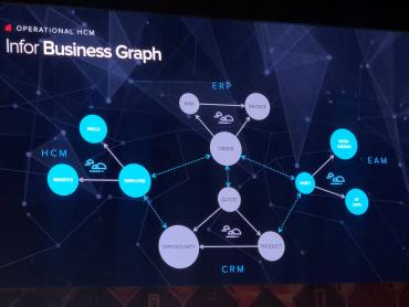 An image of Infor's Business Graph