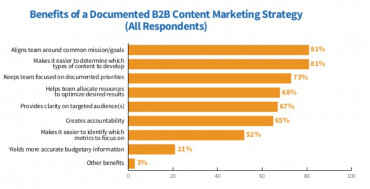 content marketing investments