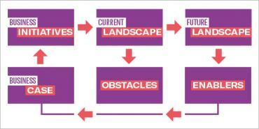 IFS Six Box Model template diagram