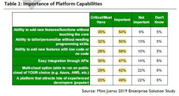 Mint Jutras 2019 Enterprise Solution Study Table 1