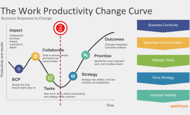 Five stages of the work productivity change curve - Workfront