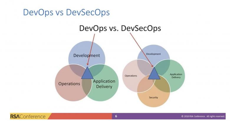 Image of RSA dev/ops chart