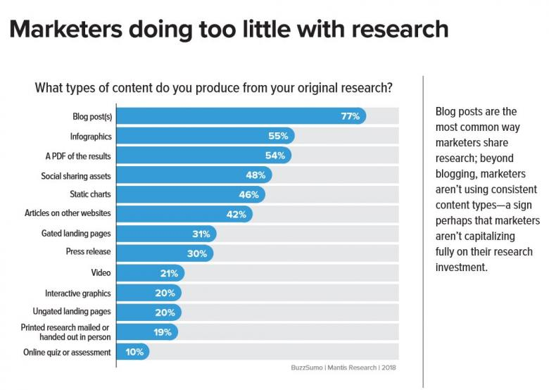 Research for marketers
