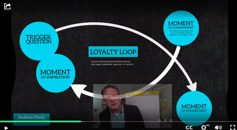 buyer loyalty loop