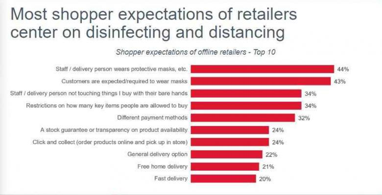 Offline shopper priorities - from GfK Consumer Life