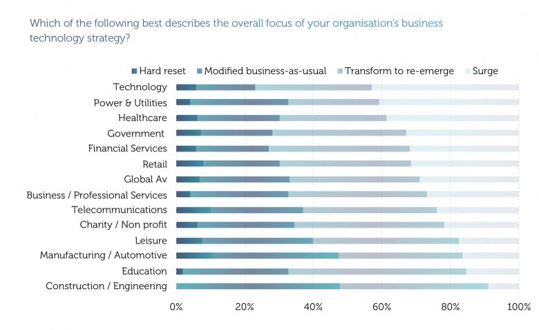 Image of CIO priorities from KPMG-Harvey Nash survey