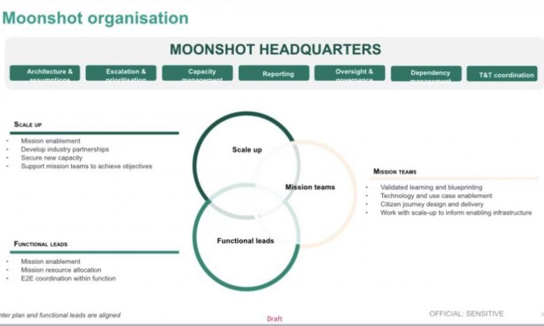 Image of Project Moonshot Plan