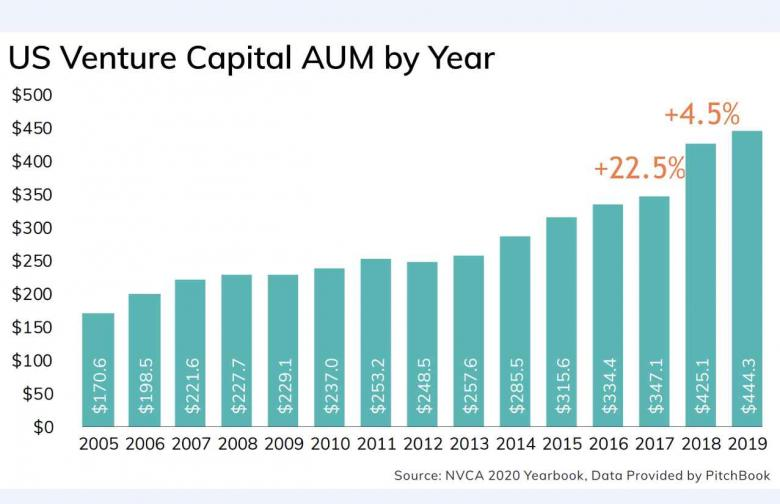 US Venture Capital AUM by year