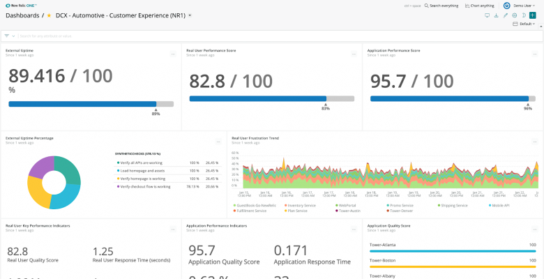 Dashboard © New Relic