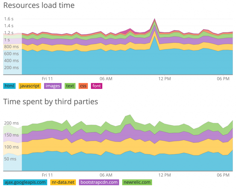 Resources load time © New Relic