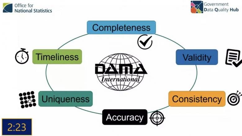 Image of Government Data Quality Hub Framework