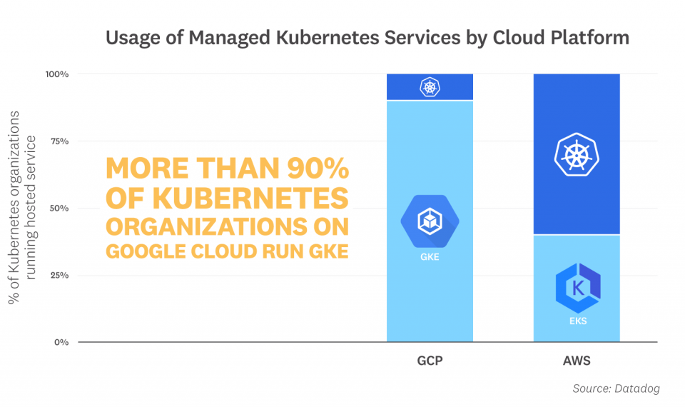 Kubernetes and the misconception of multi-cloud portability