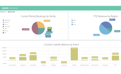 Zuora Revenue dashboard